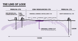 Broken Hill - Line of Lode